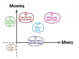 meaning vs money